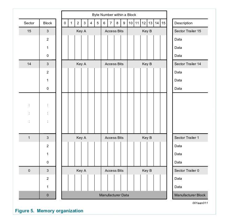 MIFARE Classic memory layout (datasheet p. 8)