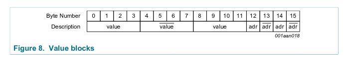 Value block format