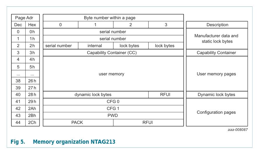 NTAG213 memory layout (datasheet p. 11)